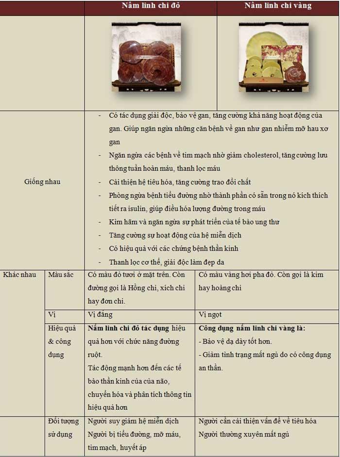 So sánh hai loại nấm linh đỏ và nấm linh chi vàng hàn Quốc