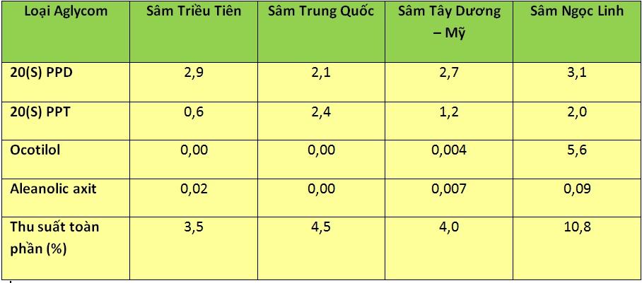 Sâm Ngọc Linh - niềm tự hào của người Việt 2