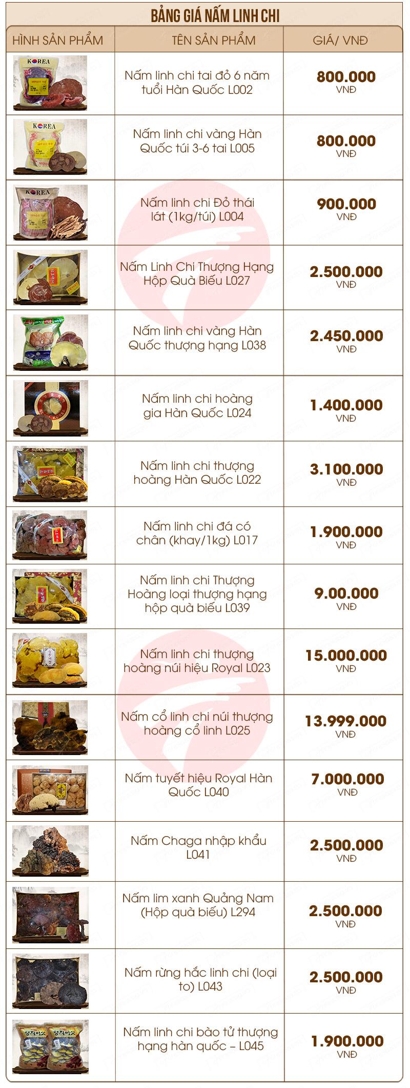 bảng giá sản phẩm nấm linh chi