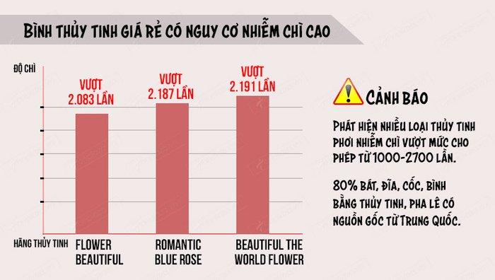 Bình thủy tinh giá rẻ có nguy cơ nhiễm chì cao